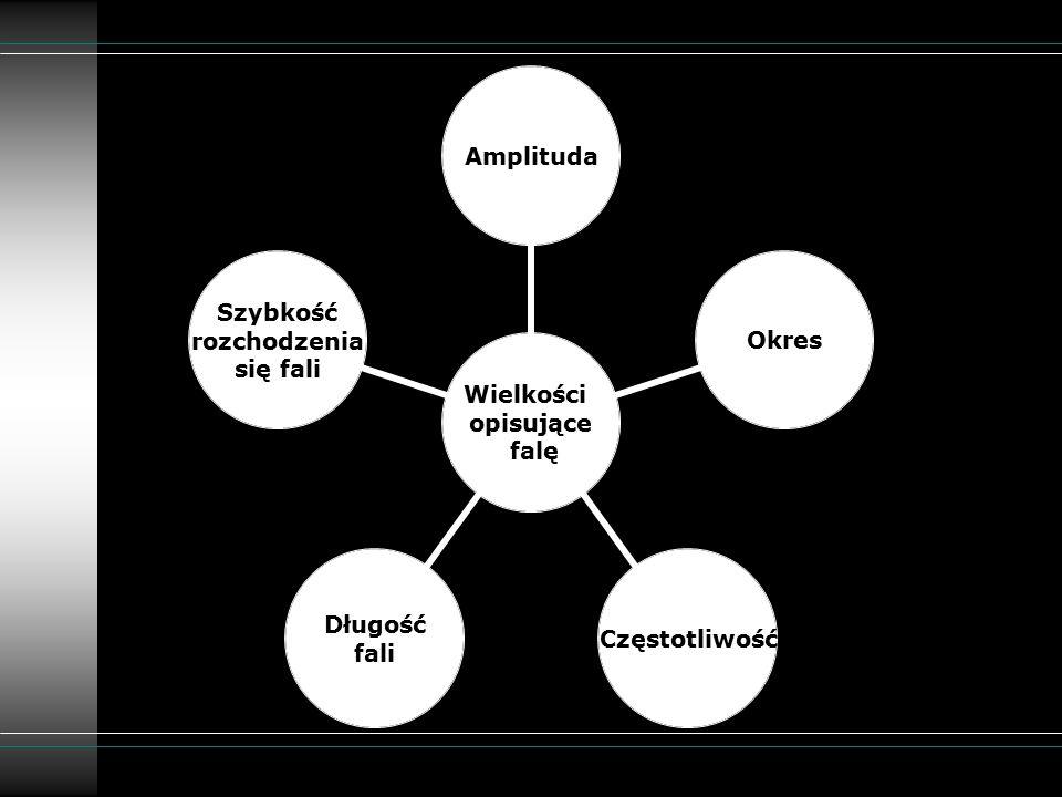 Wielkości opisujące falę AmplitudaOkresCzęstotliwość Długość fali Szybkość rozchodzenia się fali