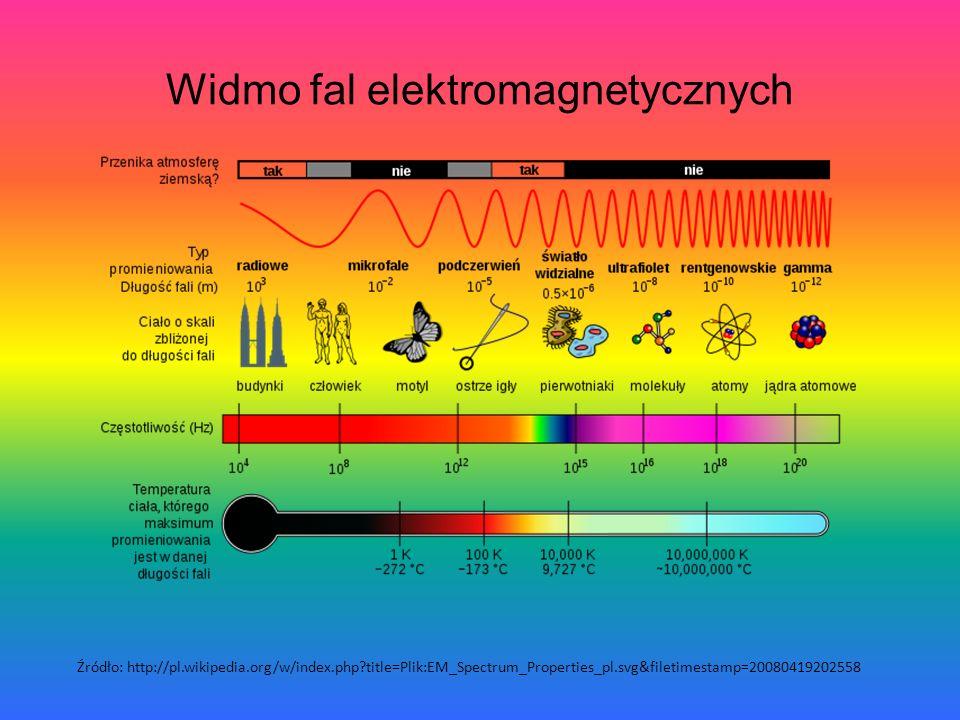 Źródło: http://pl.wikipedia.org/w/index.php?title=Plik:EM_Spectrum_Properties_pl.svg&filetimestamp=20080419202558 Widmo fal elektromagnetycznych