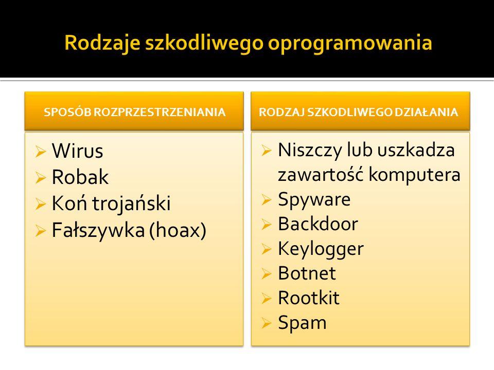 SPOSÓB ROZPRZESTRZENIANIA  Wirus  Robak  Koń trojański  Fałszywka (hoax)  Wirus  Robak  Koń trojański  Fałszywka (hoax) RODZAJ SZKODLIWEGO DZIAŁANIA  Niszczy lub uszkadza zawartość komputera  Spyware  Backdoor  Keylogger  Botnet  Rootkit  Spam  Niszczy lub uszkadza zawartość komputera  Spyware  Backdoor  Keylogger  Botnet  Rootkit  Spam