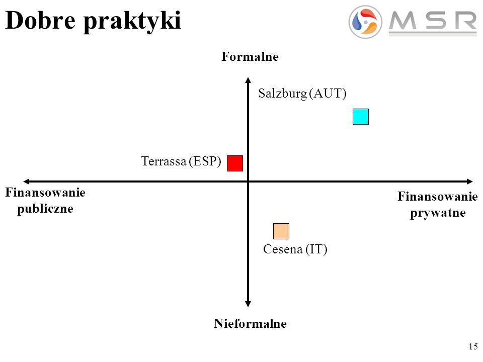 15 Finansowanie publiczne Finansowanie prywatne Formalne Cesena (IT) Salzburg (AUT) Terrassa (ESP) Nieformalne Dobre praktyki