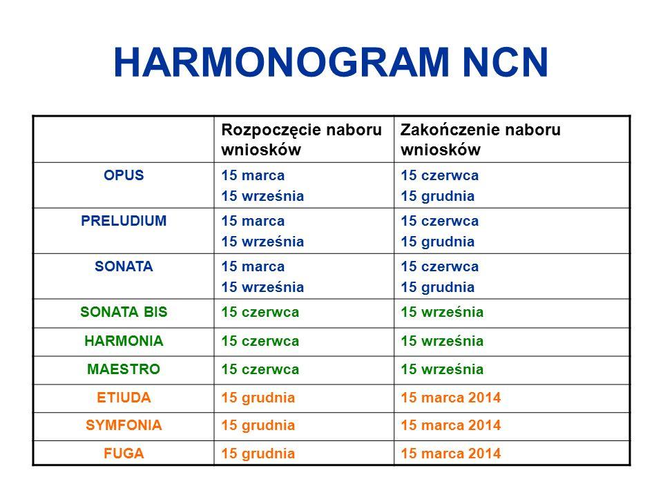 HARMONOGRAM NCN Rozpoczęcie naboru wniosków Zakończenie naboru wniosków OPUS15 marca 15 września 15 czerwca 15 grudnia PRELUDIUM15 marca 15 września 1