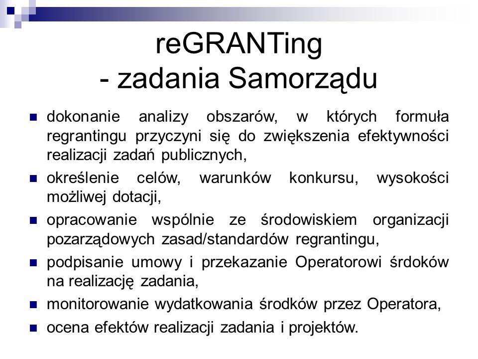reGRANTing - zadania Samorządu dokonanie analizy obszarów, w których formuła regrantingu przyczyni się do zwiększenia efektywności realizacji zadań publicznych, określenie celów, warunków konkursu, wysokości możliwej dotacji, opracowanie wspólnie ze środowiskiem organizacji pozarządowych zasad/standardów regrantingu, podpisanie umowy i przekazanie Operatorowi śrdoków na realizację zadania, monitorowanie wydatkowania środków przez Operatora, ocena efektów realizacji zadania i projektów.