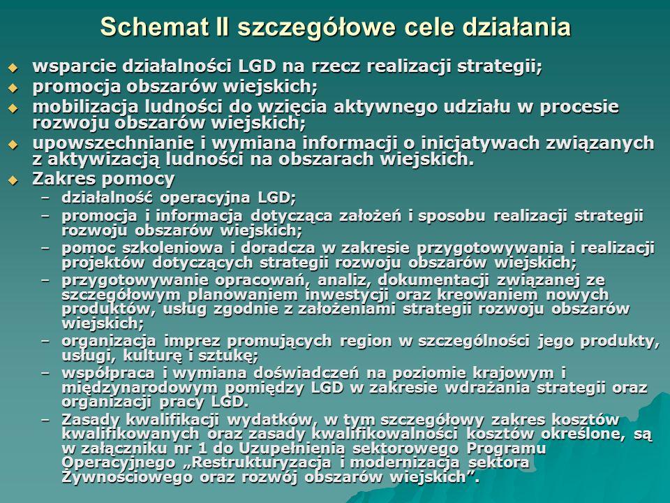 Schemat II szczegółowe cele działania  wsparcie działalności LGD na rzecz realizacji strategii;  promocja obszarów wiejskich;  mobilizacja ludności do wzięcia aktywnego udziału w procesie rozwoju obszarów wiejskich;  upowszechnianie i wymiana informacji o inicjatywach związanych z aktywizacją ludności na obszarach wiejskich.