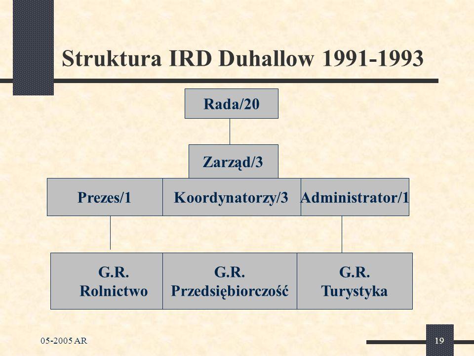 05-2005 AR19 Struktura IRD Duhallow 1991-1993 Rada/20 Zarząd/3 Prezes/1 Koordynatorzy/3Administrator/1 G.R.