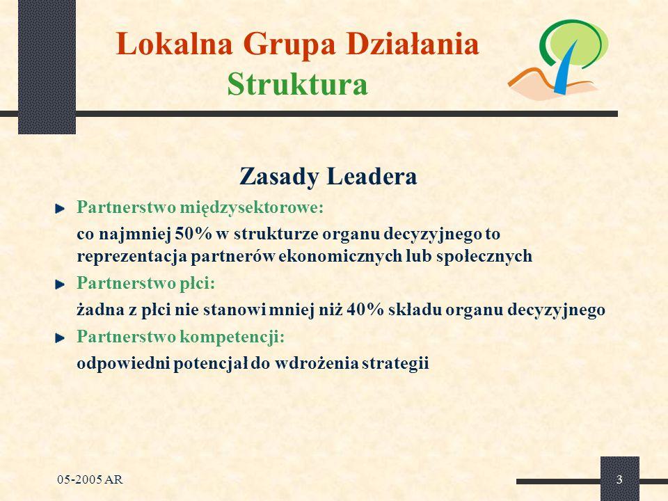05-2005 AR24 Lokalna Grupa Działania Struktura organizacyjna przyjęta w LAG Zgromadzenie członków Zarząd Rada Koordynator zadań Koordynator zadania Zespoły projektowe Organ decyzyjny Zarządzanie bieżące, obsługa administracyjna