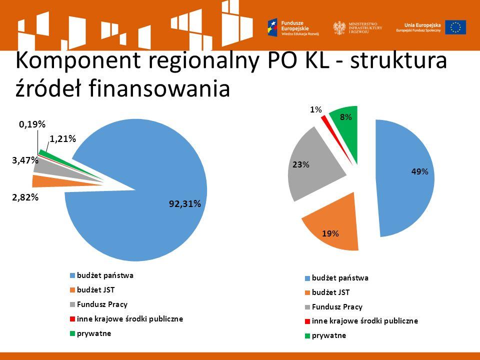 Komponent regionalny PO KL - struktura źródeł finansowania