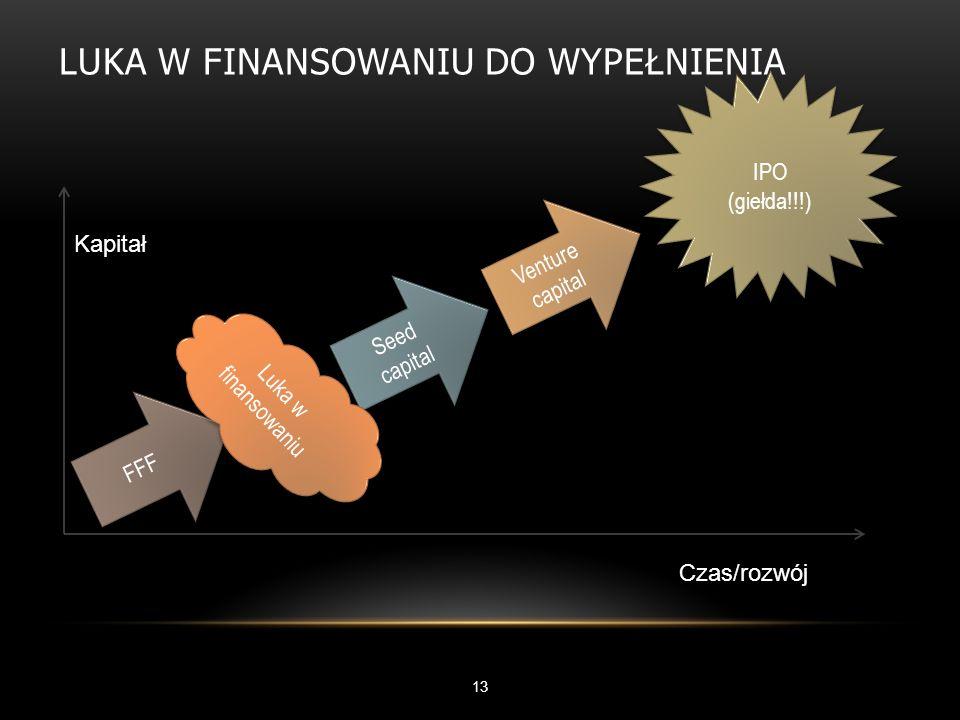 LUKA W FINANSOWANIU DO WYPEŁNIENIA 13 Kapitał Czas/rozwój FFF Seed capital Venture capital IPO (giełda!!!) IPO (giełda!!!) Luka w finansowaniu