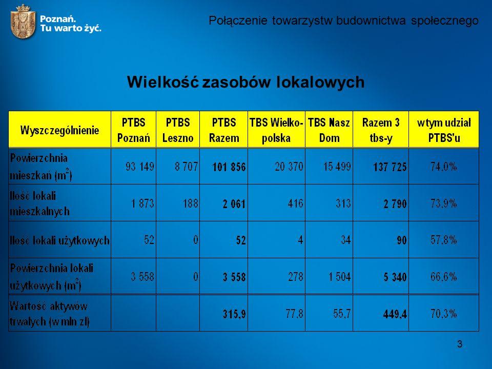 4 Sytuacja ekonomiczno – finansowa towarzystw budownictwa społecznego, w których Miasto Poznań posiada większość udziałów, według stanu na dzień 31 grudnia 2007 r.