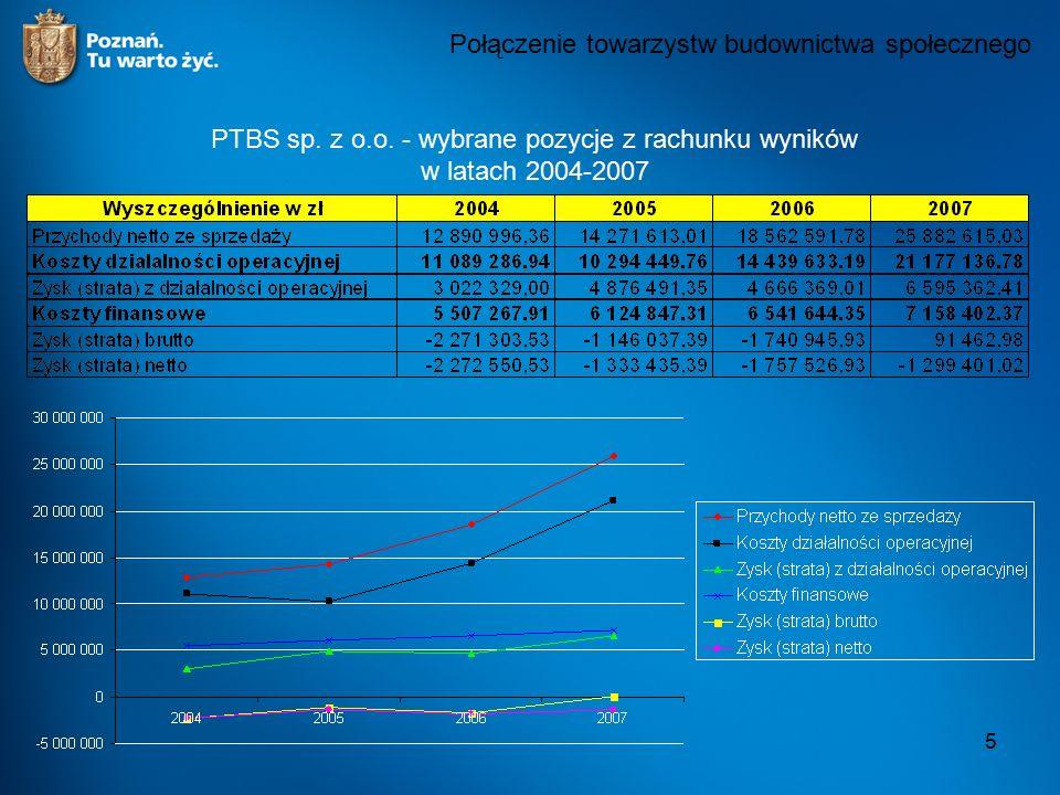 5 Połączenie towarzystw budownictwa społecznego PTBS sp. z o.o. - wybrane pozycje z rachunku wyników w latach 2004-2007