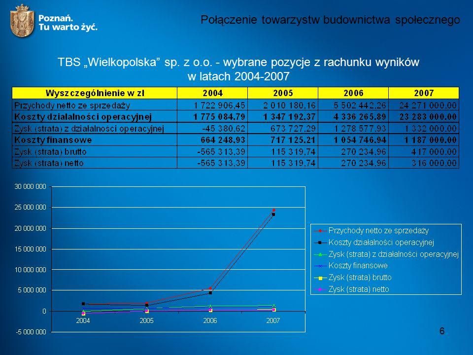 """6 Połączenie towarzystw budownictwa społecznego TBS """"Wielkopolska"""" sp. z o.o. - wybrane pozycje z rachunku wyników w latach 2004-2007"""