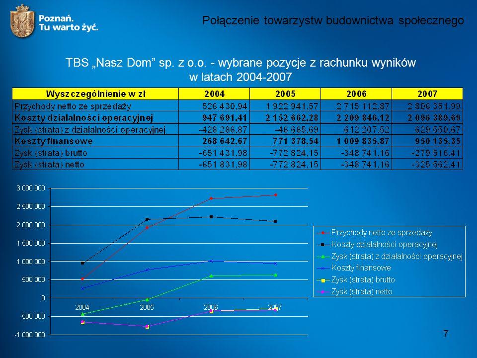 """7 Połączenie towarzystw budownictwa społecznego TBS """"Nasz Dom"""" sp. z o.o. - wybrane pozycje z rachunku wyników w latach 2004-2007"""
