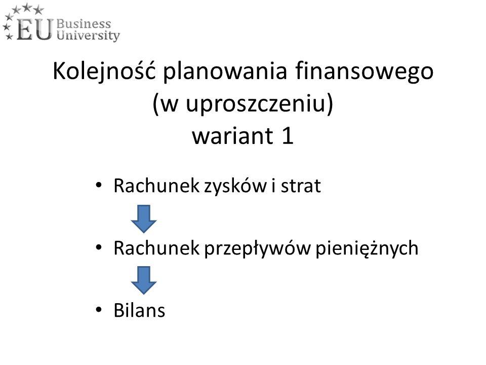 Kolejność planowania finansowego (w uproszczeniu) wariant 1 Rachunek zysków i strat Rachunek przepływów pieniężnych Bilans