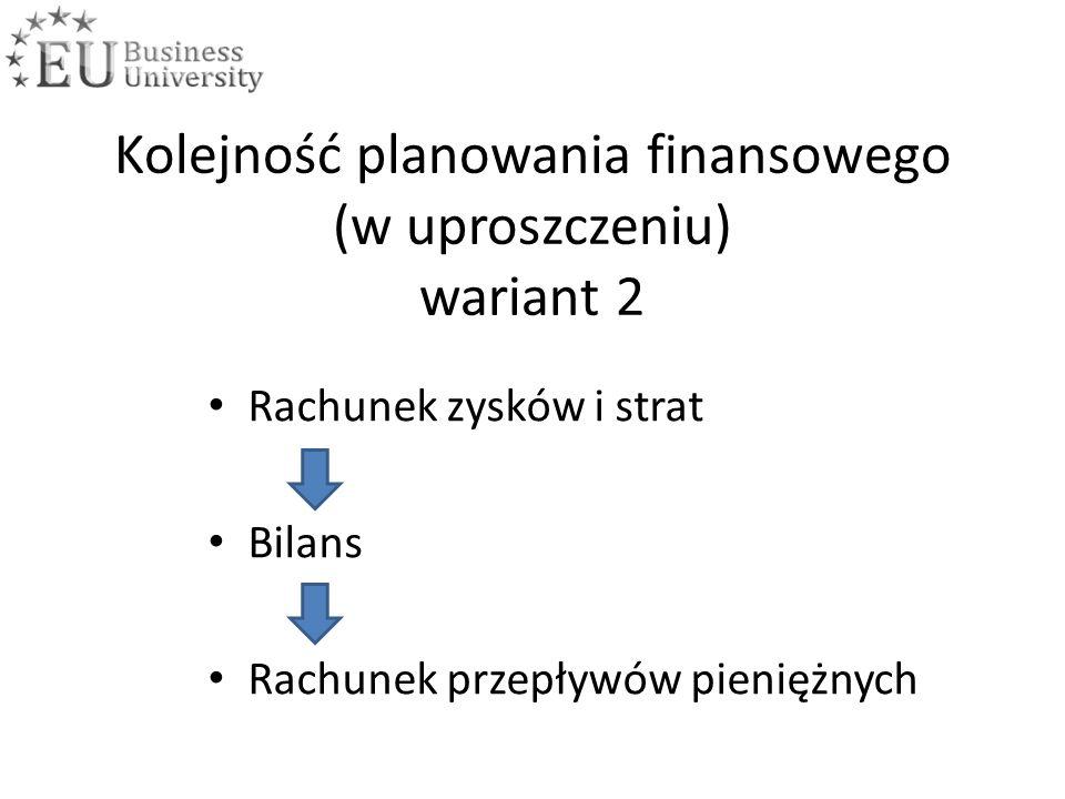 Kolejność planowania finansowego (w uproszczeniu) wariant 2 Rachunek zysków i strat Bilans Rachunek przepływów pieniężnych