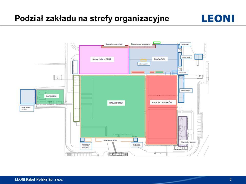 Biuro Logistyki: (8 pracowników) Biuro Logistyki: (8 pracowników) Logistyka wew./ Magazyn: (49 pracowników) Logistyka wew./ Magazyn: (49 pracowników) Struktura Działu Logistyki LEONI Kabel Polska Sp.