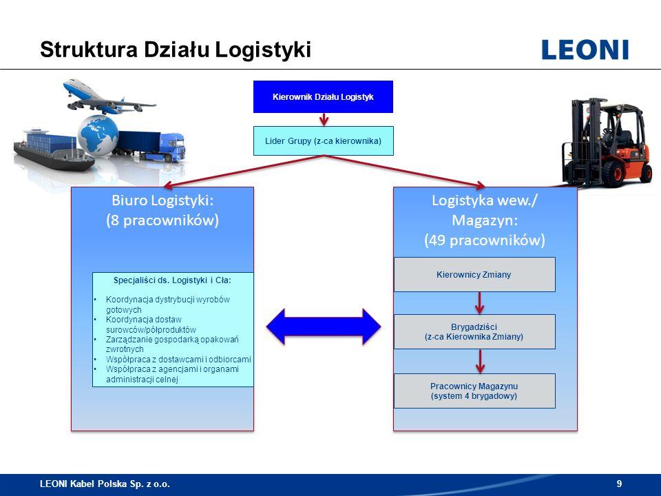 www.leoni-polska.com/pl/ Dziękujemy za uwagę! LEONI Kabel Polska Sp. z o.o.20