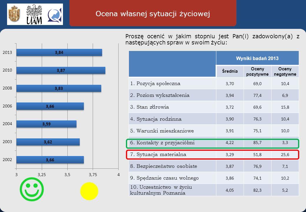 Ocena własnej sytuacji życiowej Wyniki badań 2013 Średnia Oceny pozytywne Oceny negatywne 1.