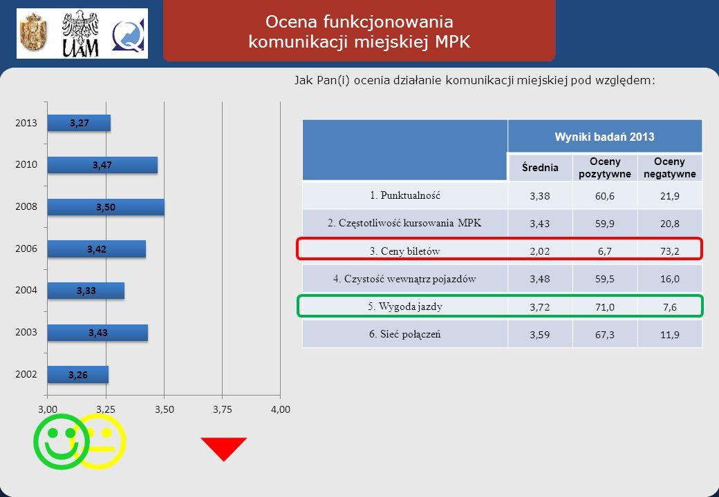 Ocena funkcjonowania komunikacji miejskiej MPK Jak Pan(i) ocenia działanie komunikacji miejskiej pod względem: Wyniki badań 2013 Średnia Oceny pozytywne Oceny negatywne 1.