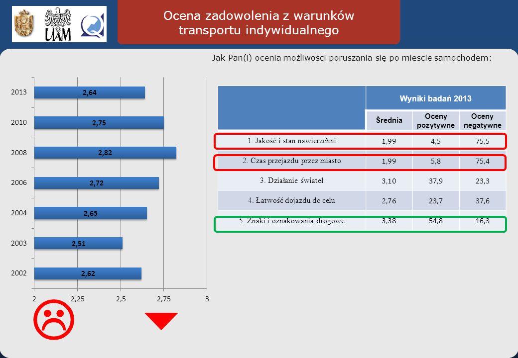 Ocena zadowolenia z warunków transportu indywidualnego Jak Pan(i) ocenia możliwości poruszania się po miescie samochodem: Wyniki badań 2013 Średnia Oceny pozytywne Oceny negatywne 1.