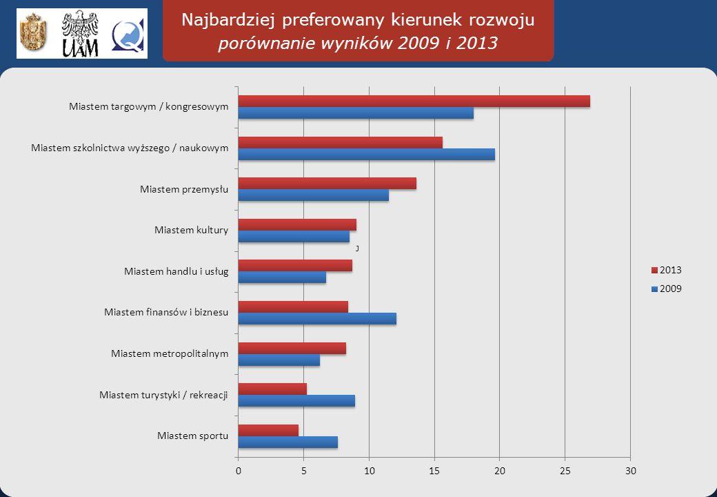 Najbardziej preferowany kierunek rozwoju porównanie wyników 2009 i 2013 J