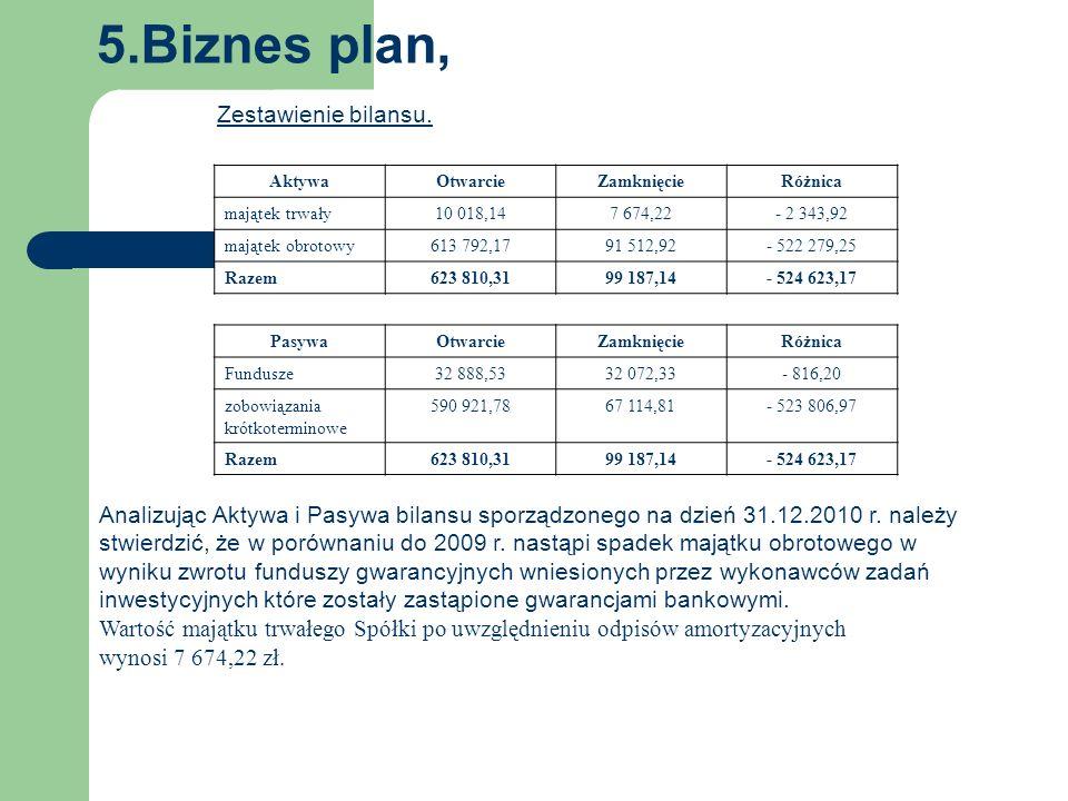 5.Biznes plan, 4. Zestawienie bilansu.