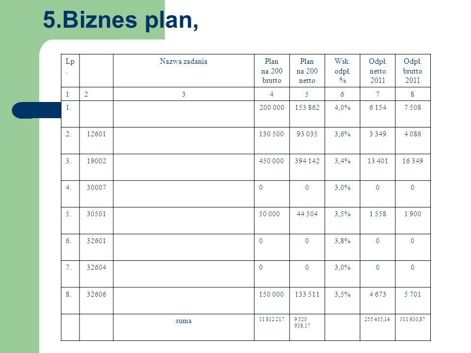 5.Biznes plan, 4. Zestawienie bilansu. Aktywa Pasywa Lp.