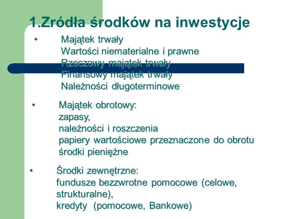 2.Ocena zwrotu inwestycji Analiza rynku: (15%) Podmioty działające w branży,główni konkurenci, strategia marketingowa: Analiza finansowa: (30%)