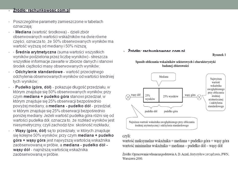 Źródło: rachunkowosc.com.pl Źródło: rachunkowosc.com.pl Poszczególne parametry zamieszczone w tabelach oznaczają: · Mediana (wartość środkowa) - dzieli zbiór obserwowanych wartości wskaźników na dwie równe części, oznacza to, że 50% obserwowanych wyników ma wartość wyższą od mediany i 50% niższą; · Šrednia arytmetyczna (suma wartości wszystkich wyników podzielona przez liczbę wyników) - streszcza wszystkie informacje zawarte w zbiorze danych i stanowi środek ciężkości masy obserwowanych wyników; · Odchylenie standardowe - wartość przeciętnego odchylenia obserwowanych wyników od wartości średniej tych wyników; · Pudełko (góra, dół) - pokazuje długość przedziału, w którym znajduje się 50% obserwowanych wyników, przy czym mediana + pudełko góra stanowi przedział, w którym znajduje się 25% obserwacji bezpośrednio powyżej mediany, a mediana - pudełko dół - przedział, w którym znajduje się 25% obserwacji bezpośrednio poniżej mediany.