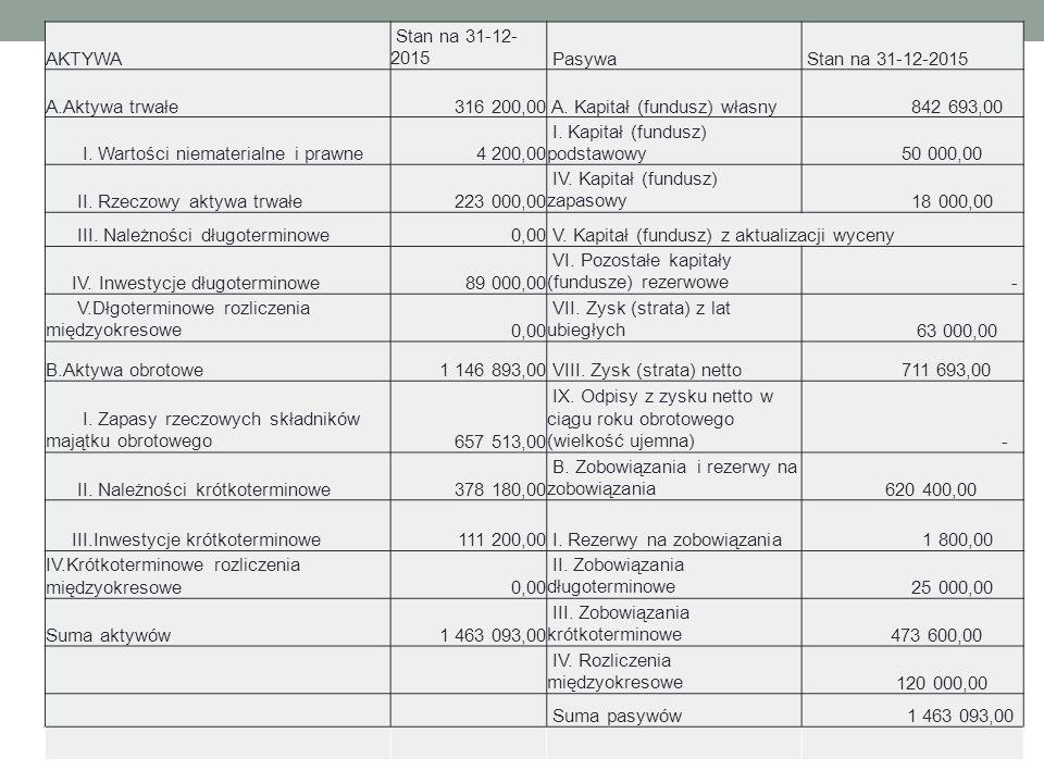 Wybrane problemy rachunkowości AKTYWA Stan na 31-12- 2015 Pasywa Stan na 31-12-2015 A.Aktywa trwałe316 200,00 A.