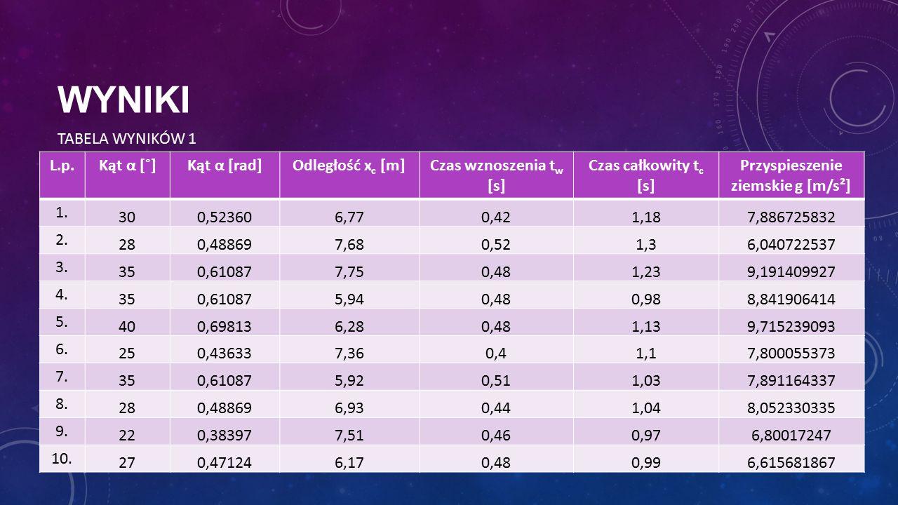 WYNIKI L.p.Kąt α [˚]Kąt α [rad]Odległość x c [m]Czas wznoszenia t w [s] Czas całkowity t c [s] Przyspieszenie ziemskie g [m/s²] 1. 300,523606,770,421,