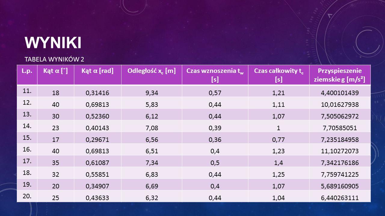WYNIKI L.p.Kąt α [˚]Kąt α [rad]Odległość x c [m]Czas wznoszenia t w [s] Czas całkowity t c [s] Przyspieszenie ziemskie g [m/s²] 11. 180,314169,340,571