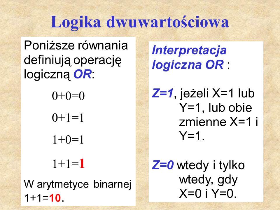 Logika dwuwartościowa Interpretacja logiczna OR : Z=1, jeżeli X=1 lub Y=1, lub obie zmienne X=1 i Y=1. Z=0 wtedy i tylko wtedy, gdy X=0 i Y=0. Poniższ