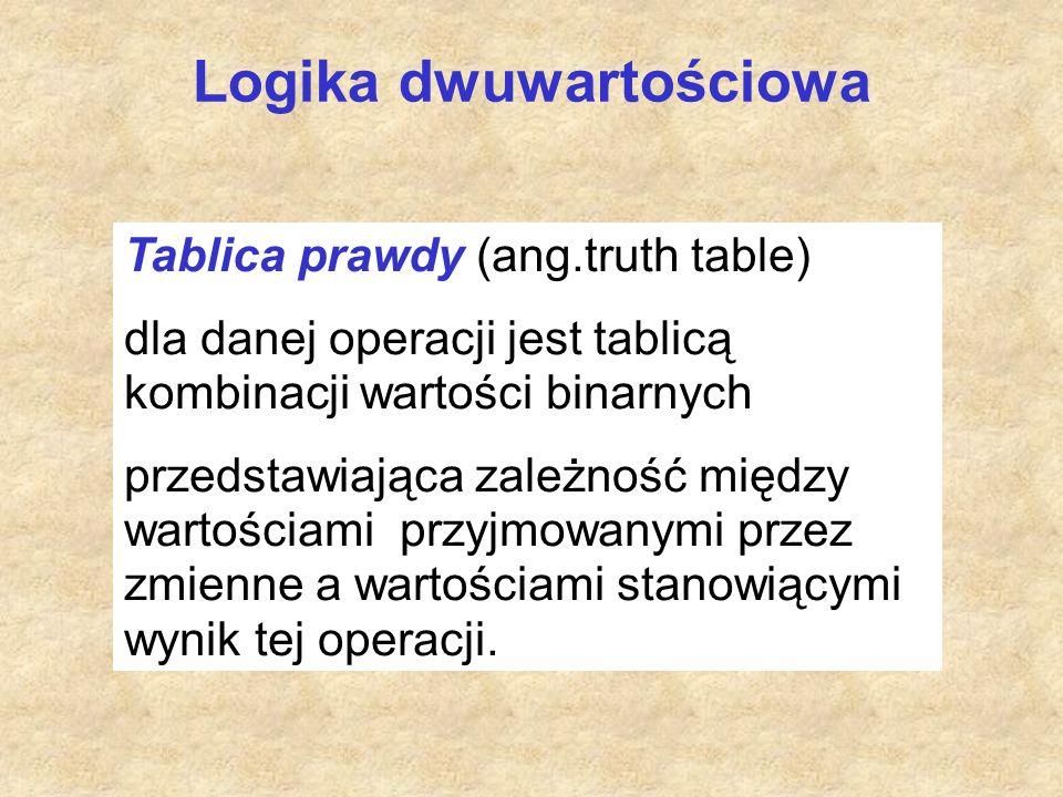 Logika dwuwartościowa Tablica prawdy (ang.truth table) dla danej operacji jest tablicą kombinacji wartości binarnych przedstawiająca zależność między