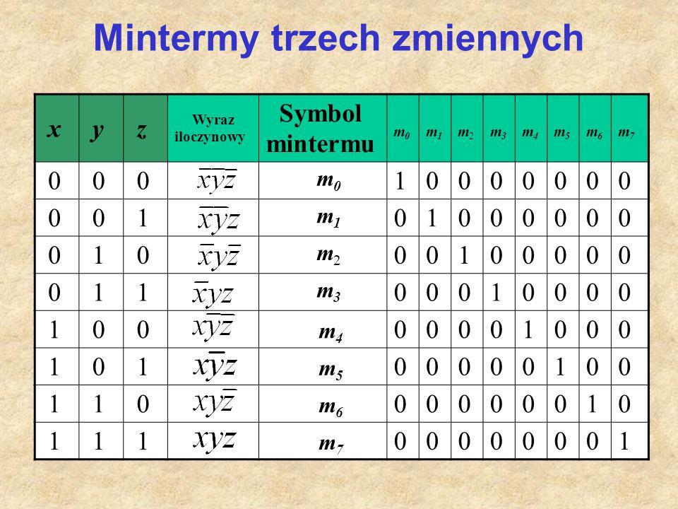 Mintermy trzech zmiennych x y z Wyraz iloczynowy Symbol mintermu m0m0 m1m1 m2m2 m3m3 m4m4 m5m5 m6m6 m7m7 0 0 0 m 0 10000000 0 0 1 m 1 01000000 0 1 0 m