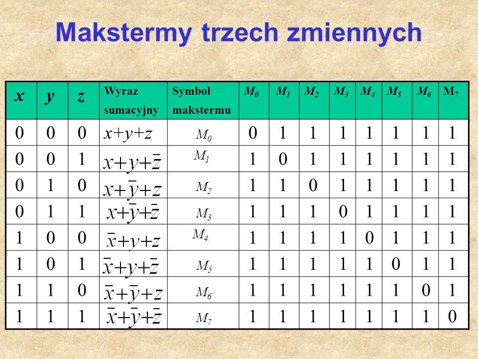 Makstermy trzech zmiennych x y z Wyraz sumacyjny Symbol makstermu M0M0 M1 M1 M2M2 M3M3 M4M4 M5M5 M6M6 M7M7 0 0 0x+y+z M 0 0 1 1 1 1 1 1 1 0 0 1 M 1 1