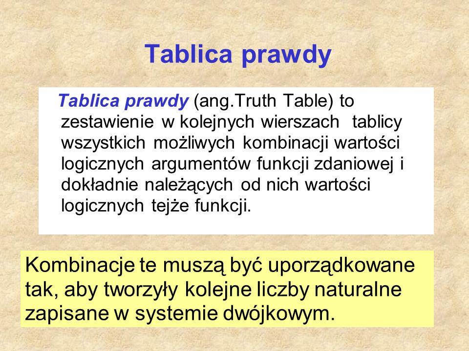 Tablica prawdy Tablica prawdy (ang.Truth Table) to zestawienie w kolejnych wierszach tablicy wszystkich możliwych kombinacji wartości logicznych argum