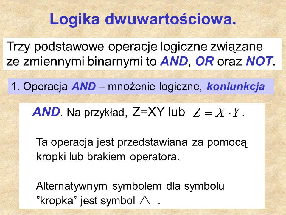 Logika dwuwartościowa Interpretacja logiczna AND : Z=1 wtedy i tylko wtedy, gdy X=1 i Y=1, w przeciwnym razie Z=0.