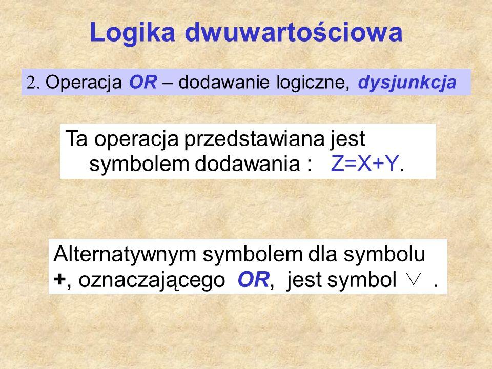 Logika dwuwartościowa Interpretacja logiczna OR : Z=1, jeżeli X=1 lub Y=1, lub obie zmienne X=1 i Y=1.