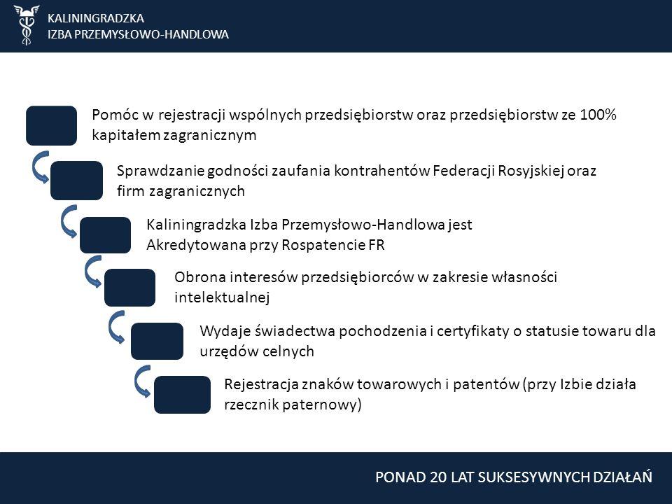 KALININGRADZKA IZBA PRZEMYSŁOWO-HANDLOWA Pomóc w rejestracji wspólnych przedsiębiorstw oraz przedsiębiorstw ze 100% kapitałem zagranicznym Sprawdzanie godności zaufania kontrahentów Federacji Rosyjskiej oraz firm zagranicznych Obrona interesów przedsiębiorców w zakresie własności intelektualnej Kaliningradzka Izba Przemysłowo-Handlowa jest Akredytowana przy Rospatencie FR Rejestracja znaków towarowych i patentów (przy Izbie działa rzecznik paternowy) Wydaje świadectwa pochodzenia i certyfikaty o statusie towaru dla urzędów celnych PONAD 20 LAT SUKSESYWNYCH DZIAŁAŃ
