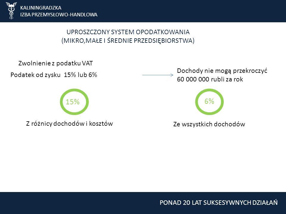 KALININGRADZKA IZBA PRZEMYSŁOWO-HANDLOWA UPROSZCZONY SYSTEM OPODATKOWANIA (MIKRO,MAŁE I ŚREDNIE PRZEDSIĘBIORSTWA) Zwolnienie z podatku VAT Podatek od zysku 15% lub 6% Dochody nie mogą przekroczyć 60 000 000 rubli za rok 15% Z różnicy dochodów i kosztów 6% Ze wszystkich dochodów PONAD 20 LAT SUKSESYWNYCH DZIAŁAŃ