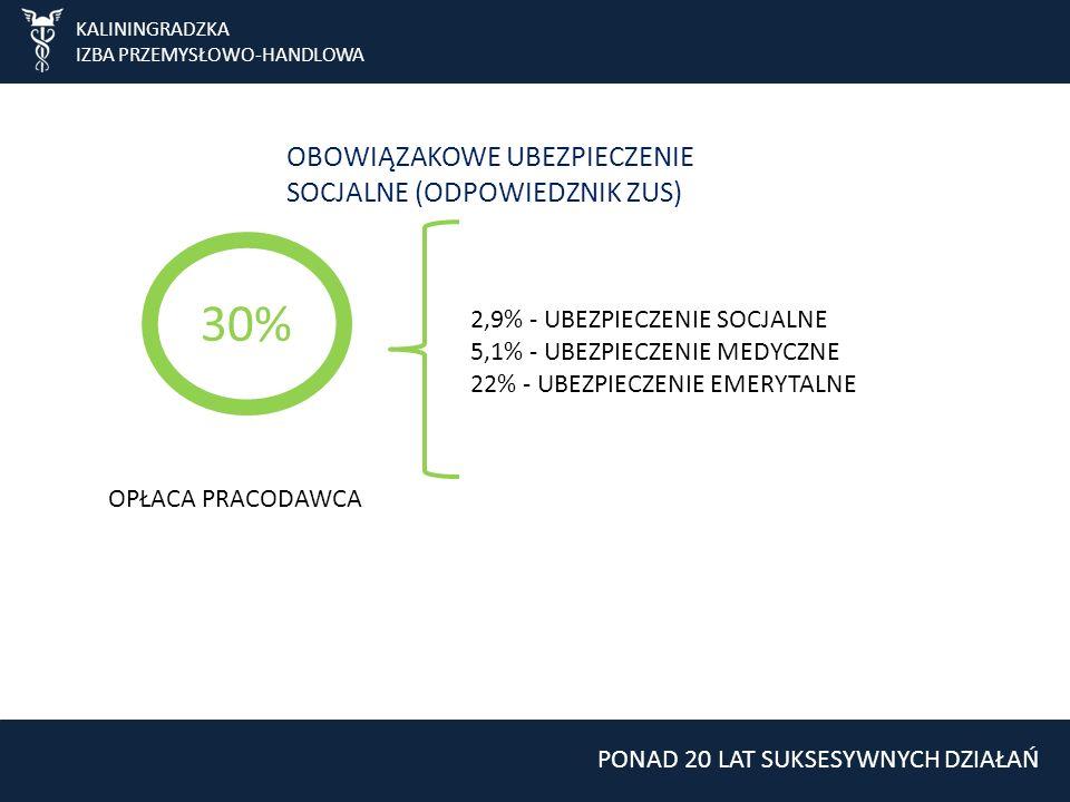 KALININGRADZKA IZBA PRZEMYSŁOWO-HANDLOWA PONAD 20 LAT SUKSESYWNYCH DZIAŁAŃ OBOWIĄZAKOWE UBEZPIECZENIE SOCJALNE (ODPOWIEDZNIK ZUS) 30% OPŁACA PRACODAWCA 2,9% - UBEZPIECZENIE SOCJALNE 5,1% - UBEZPIECZENIE MEDYCZNE 22% - UBEZPIECZENIE EMERYTALNE