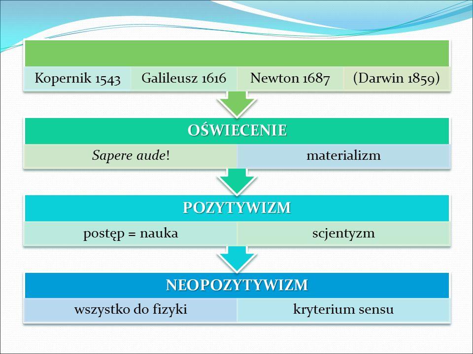 NEOPOZYTYWIZM wszystko do fizykikryterium sensu POZYTYWIZM postęp = naukascjentyzm OŚWIECENIE Sapere aude!materializm Kopernik 1543Galileusz 1616Newto