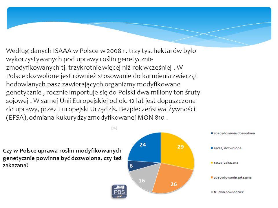 Według danych ISAAA w Polsce w 2008 r. trzy tys.