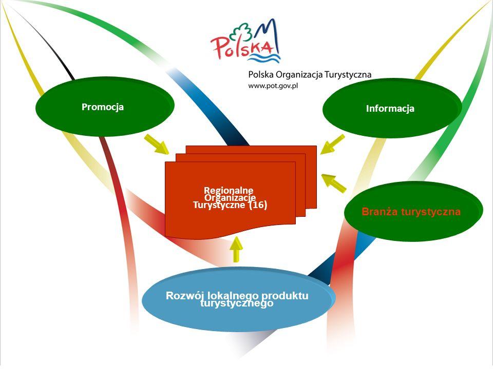 Regionalne Organizacje Turystyczne (16) Promocja Informacja Rozwój lokalnego produktu turystycznego Marketing w regionach Branża turystyczna