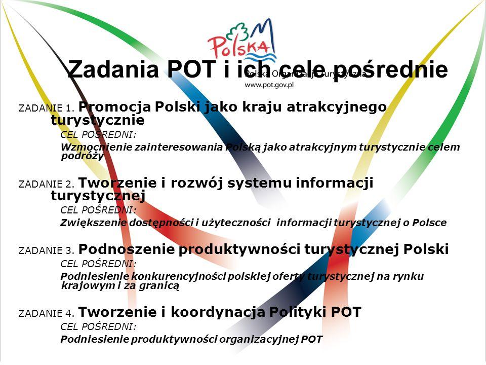 Zadania POT i ich cele pośrednie ZADANIE 1. Promocja Polski jako kraju atrakcyjnego turystycznie CEL POŚREDNI: Wzmocnienie zainteresowania Polską jako