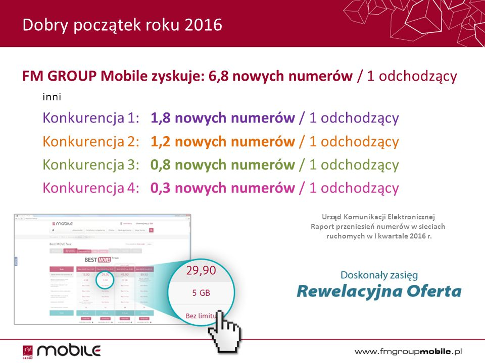 FM GROUP Mobile zyskuje: 6,8 nowych numerów / 1 odchodzący inni Konkurencja 1: 1,8 nowych numerów / 1 odchodzący Konkurencja 2: 1,2 nowych numerów / 1 odchodzący Konkurencja 3: 0,8 nowych numerów / 1 odchodzący Konkurencja 4: 0,3 nowych numerów / 1 odchodzący Dobry początek roku 2016 Urząd Komunikacji Elektronicznej Raport przeniesień numerów w sieciach ruchomych w I kwartale 2016 r.
