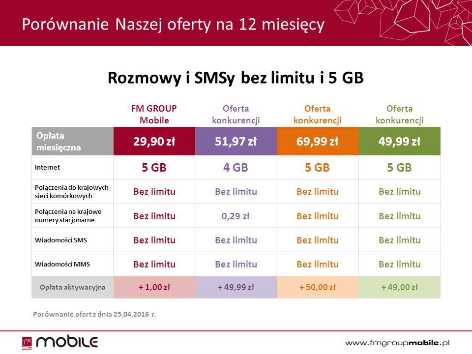 PowerGiga – Porównanie FM GROUP Mobile zyskuje: 1,5 GB za 10 zł inni Konkurencja 1: 0,5 GB za 9,99 zł Konkurencja 2: 0,5 GB za 10 zł Konkurencja 3: 0,5 GB za 10 zł Konkurencja 4: 0,5 GB za 10 zł