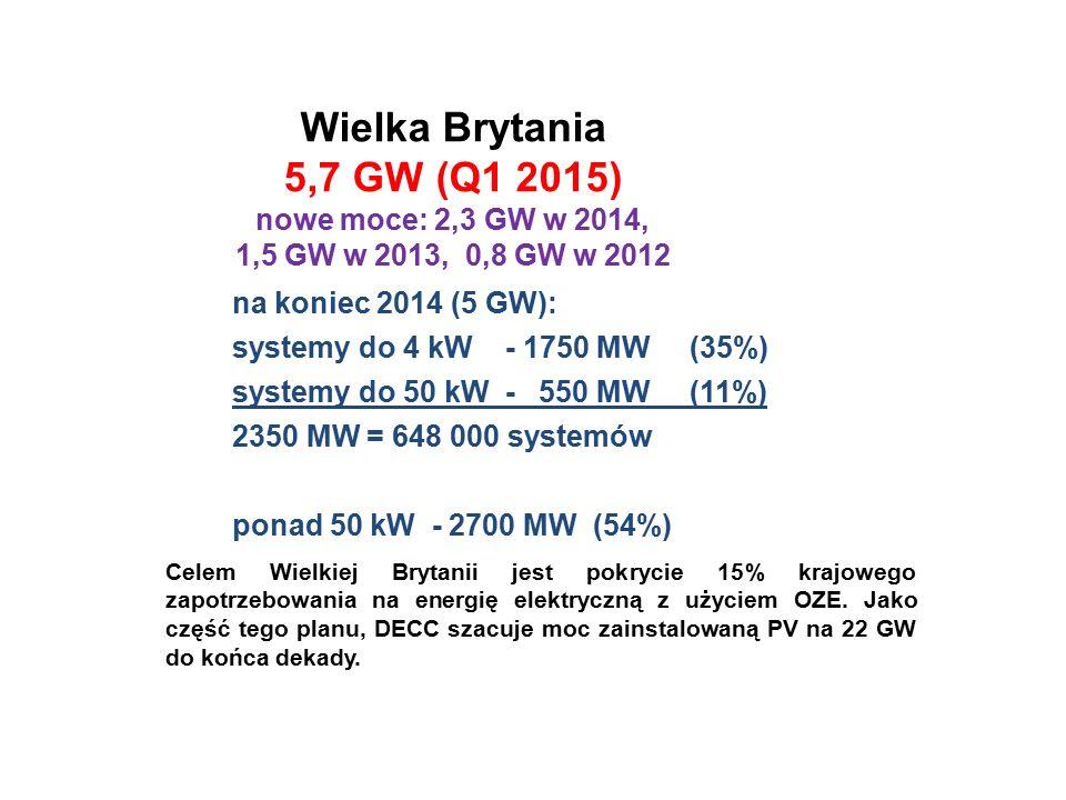 na koniec 2014 (5 GW): systemy do 4 kW - 1750 MW (35%) systemy do 50 kW - 550 MW (11%) 2350 MW = 648 000 systemów ponad 50 kW - 2700 MW (54%) Wielka Brytania 5,7 GW (Q1 2015) nowe moce: 2,3 GW w 2014, 1,5 GW w 2013, 0,8 GW w 2012 Celem Wielkiej Brytanii jest pokrycie 15% krajowego zapotrzebowania na energię elektryczną z użyciem OZE.