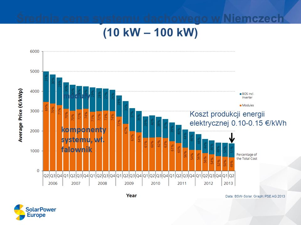 Średnia cena systemu dachowego w Niemczech (10 kW – 100 kW) Data: BSW-Solar. Graph: PSE AG 2013 Koszt produkcji energii elektrycznej 0.10-0.15 €/kWh k