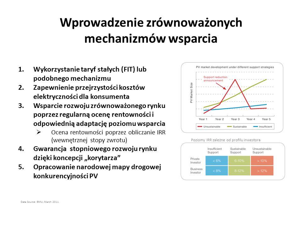 """Wprowadzenie zrównoważonych mechanizmów wsparcia Data Source: BMU, March 2011 1.Wykorzystanie taryf stałych (FIT) lub podobnego mechanizmu 2.Zapewnienie przejrzystości kosztów elektryczności dla konsumenta 3.Wsparcie rozwoju zrównoważonego rynku poprzez regularną ocenę rentowności i odpowiednią adaptację poziomu wsparcia  Ocena rentowności poprzez obliczanie IRR (wewnętrznej stopy zwrotu) 4.Gwarancja stopniowego rozwoju rynku dzięki koncepcji """"korytarza 5.Opracowanie narodowej mapy drogowej konkurencyjności PV Poziomy IRR zależne od profilu inwestora"""