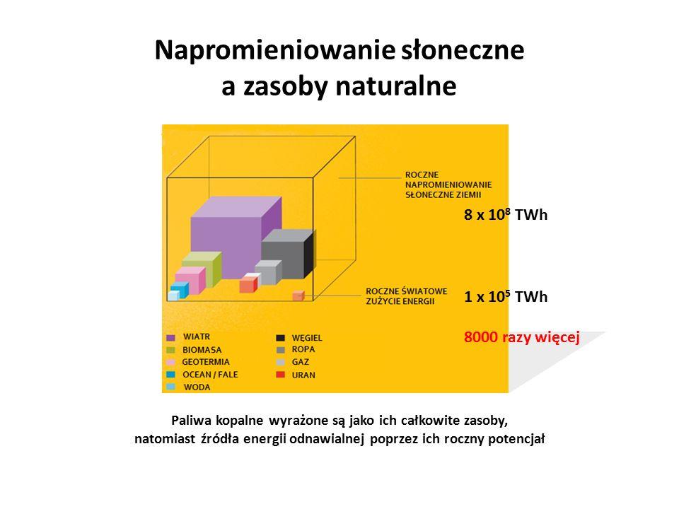 Napromieniowanie słoneczne a zasoby naturalne Paliwa kopalne wyrażone są jako ich całkowite zasoby, natomiast źródła energii odnawialnej poprzez ich r